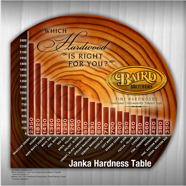 Janka Hardness Table