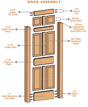 Door specifications and terms Exterior door frame parts